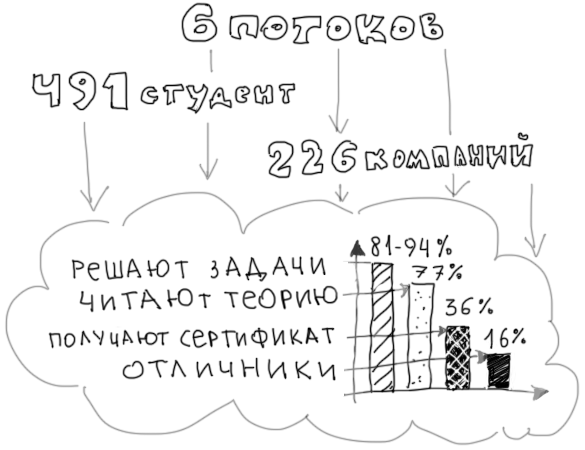 Активность студентов • Дизайн-задачник «Собаки Павловой» • 300+ упражнений для IT-специалистов