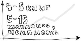 Дополнения • Дизайн-задачник «Собаки Павловой» • 300+ упражнений для IT-специалистов