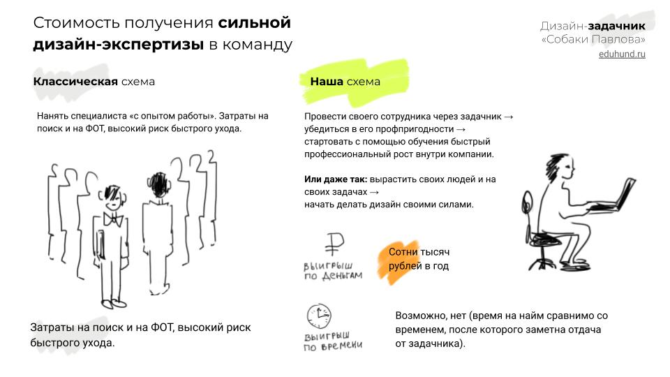 Скорость получения сильной дизайн-экспертизы в команду • Дизайн-задачник «Собаки Павловой» • 300+ упражнений для IT-специалистов