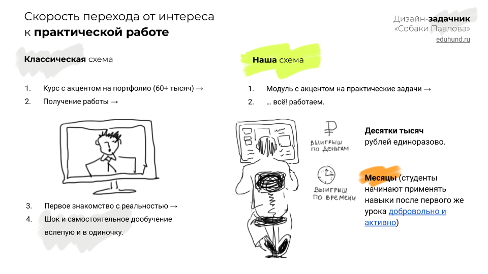 Скорость перехода от интереса к практической работе • Дизайн-задачник «Собаки Павловой» • 300+ упражнений для IT-специалистов