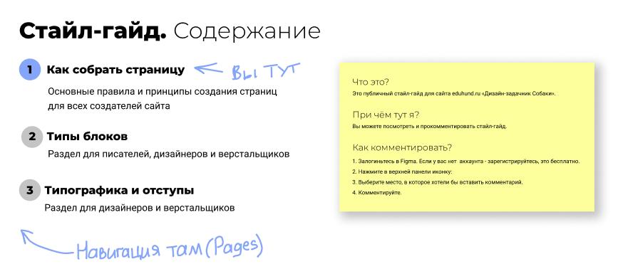 Дизайн-система вFigma. Содержание