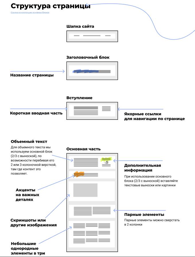 Дизайн-система вFigma. Правила