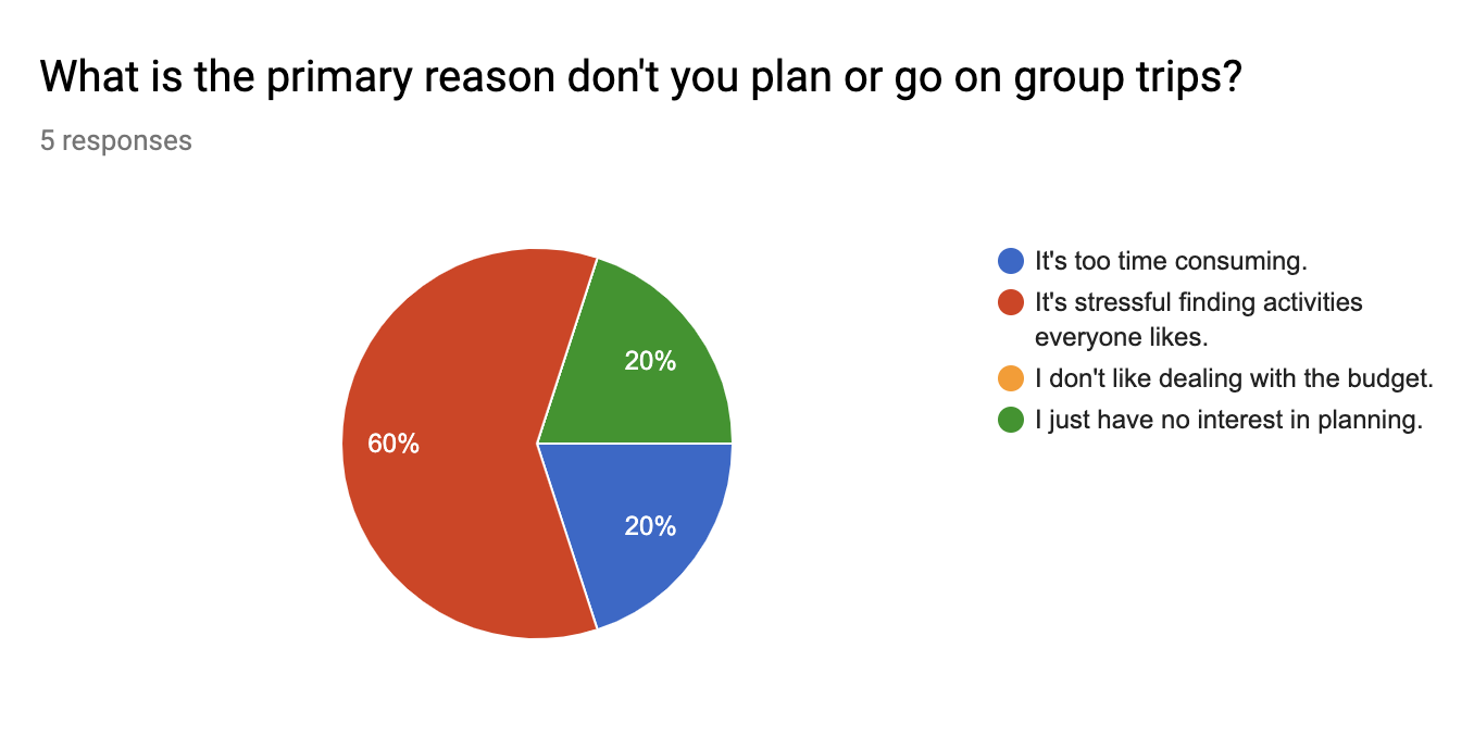 Screener survey pie chart