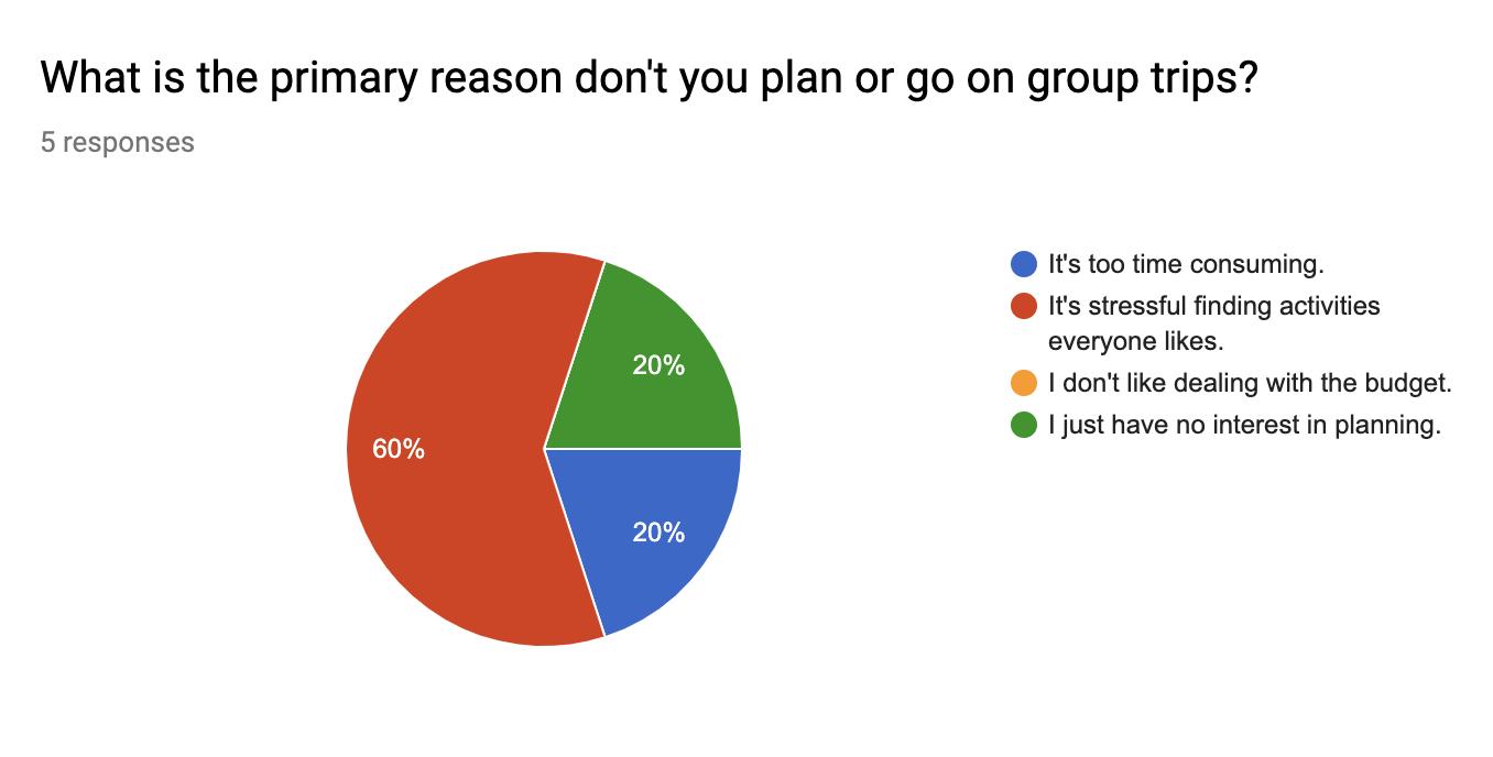 Screener survey pie chart