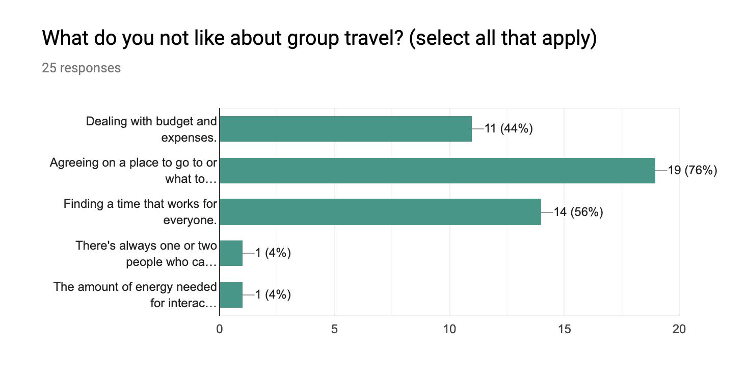 Screener survey bar chart