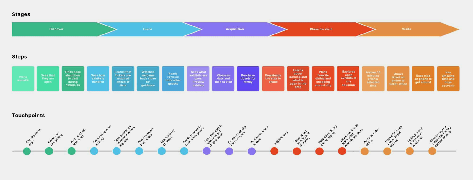 Flow diagram explaining the welcome back user flow for Monterey Bay Aquarium
