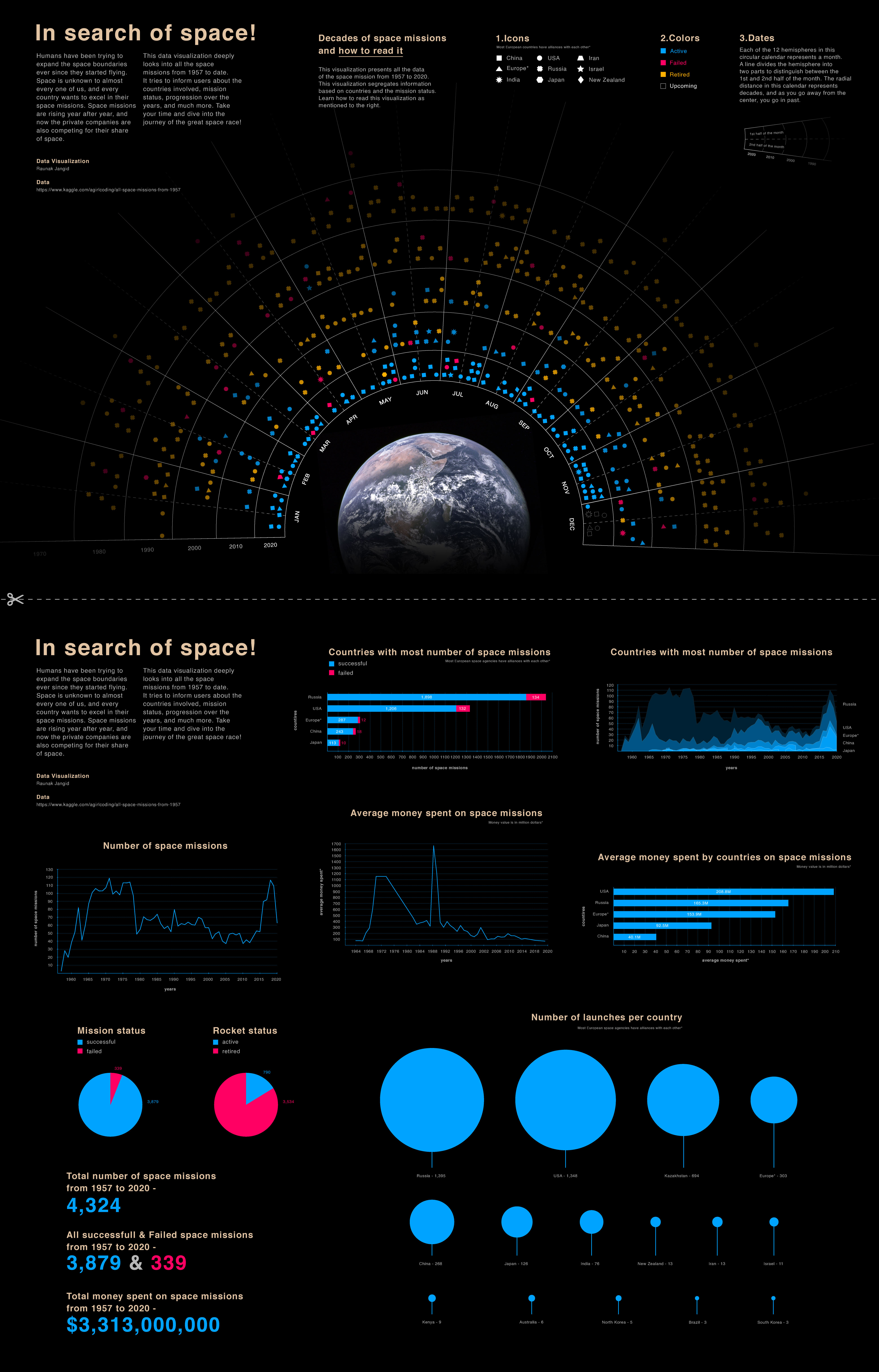 Final data visualization for In Search of Space