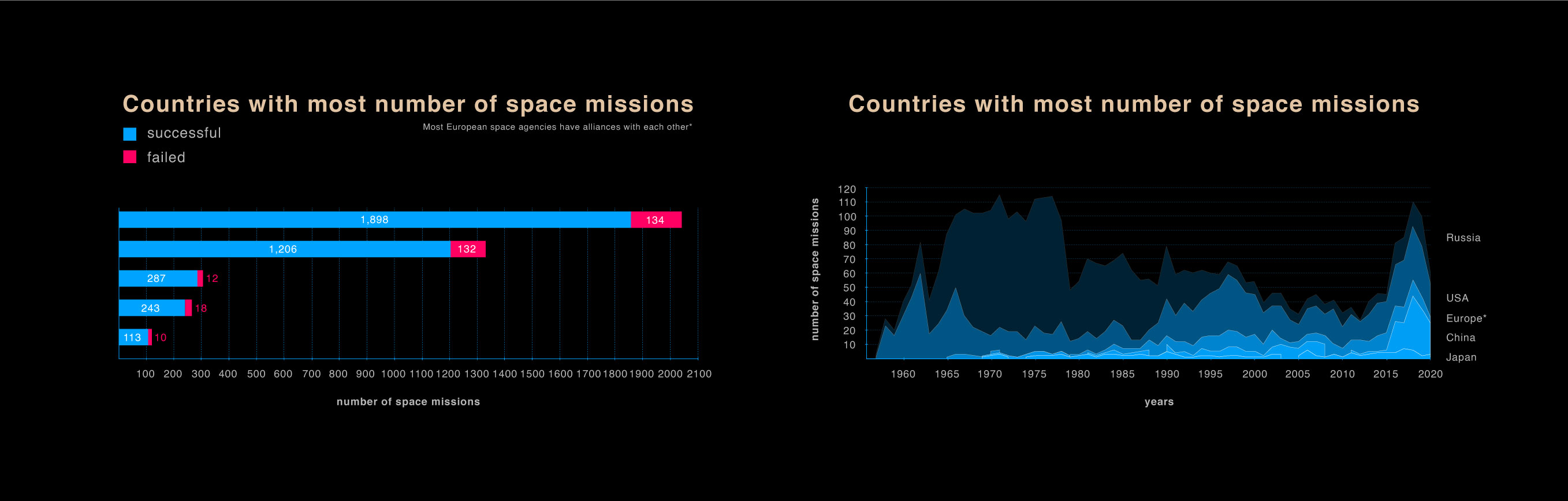Data visualization for countries and their space missions