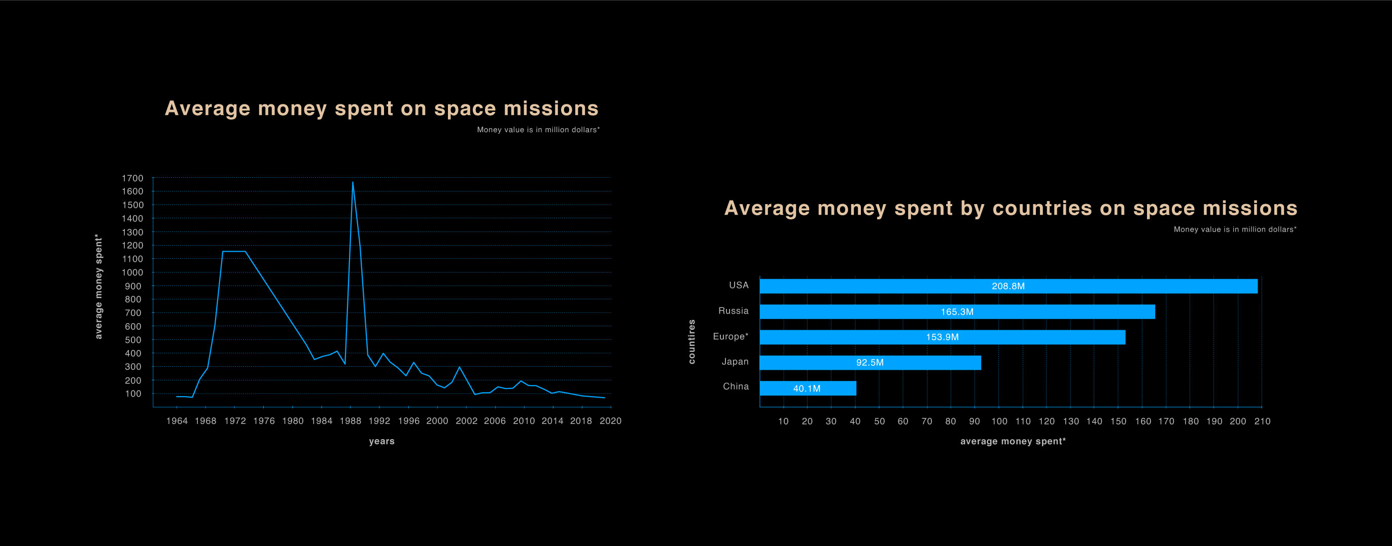 Data visualization for money spent on space missions