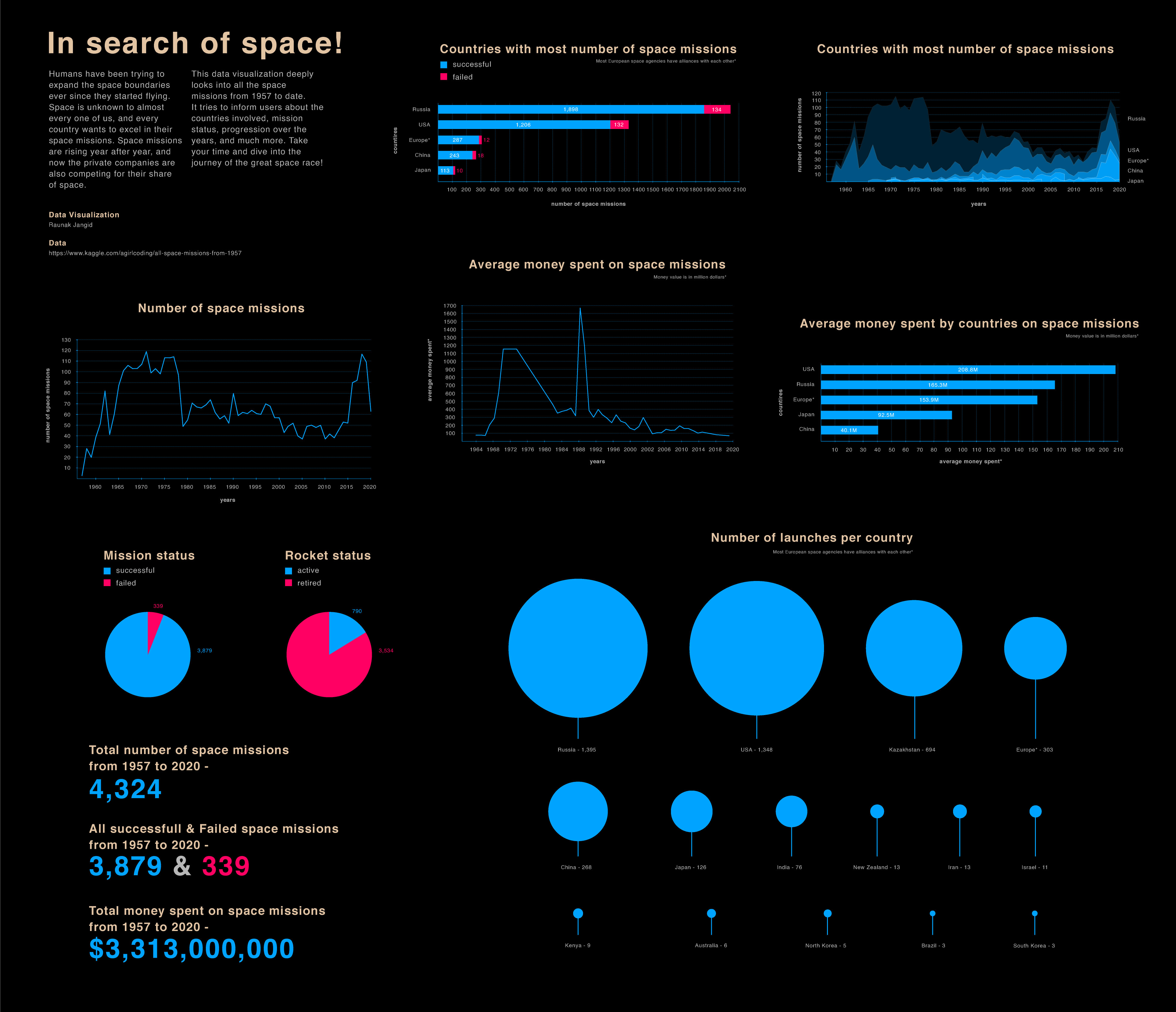 Data visualization for In Search of Space