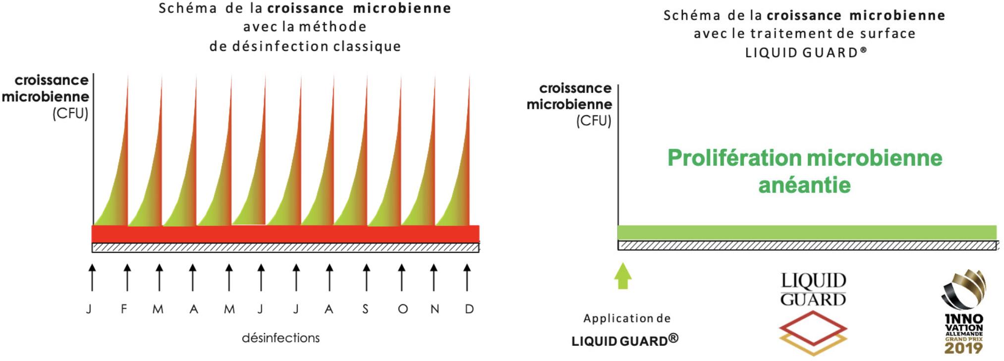 Schéma comparatif de la croissance microbienne entre Liquid Guard et un désinfectant classique