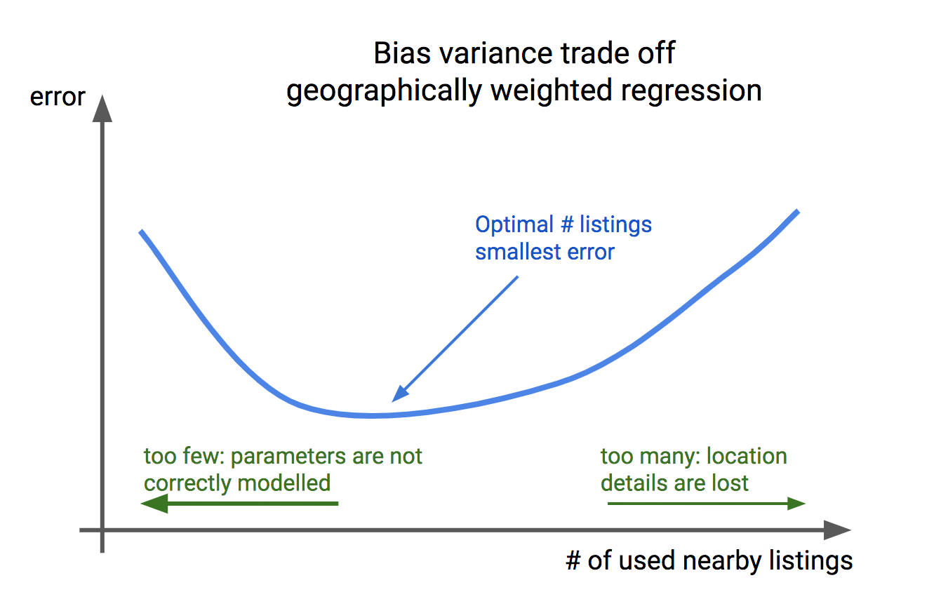 Bias variance tradeoff Geographically Weighted Regression