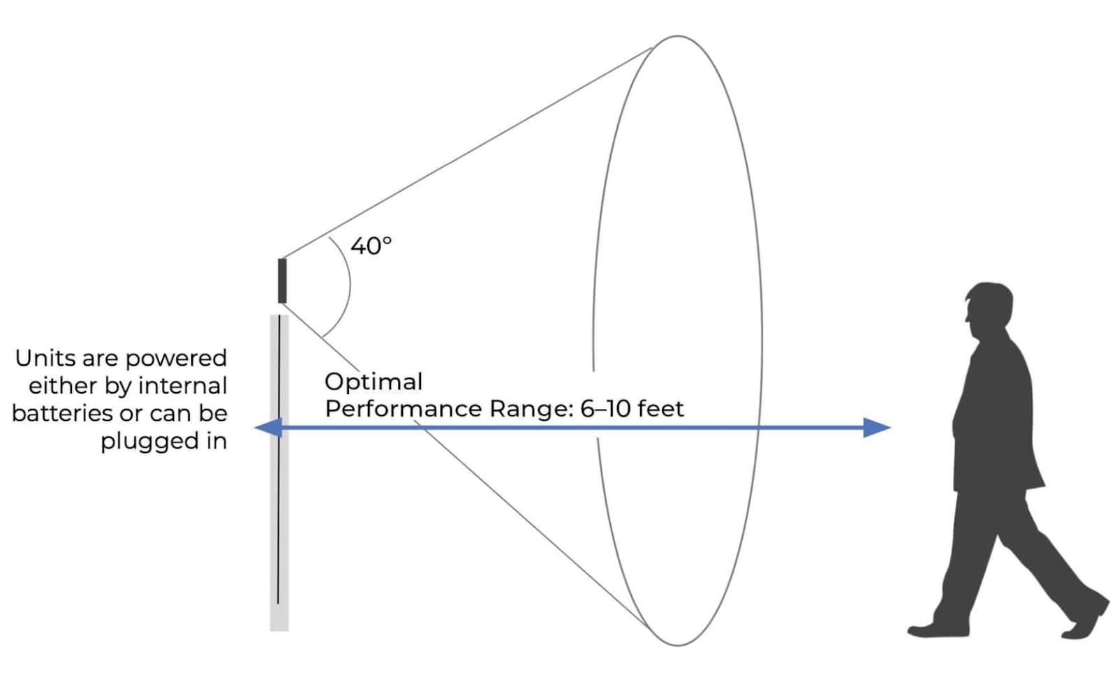 diagram for feevr scanner in use