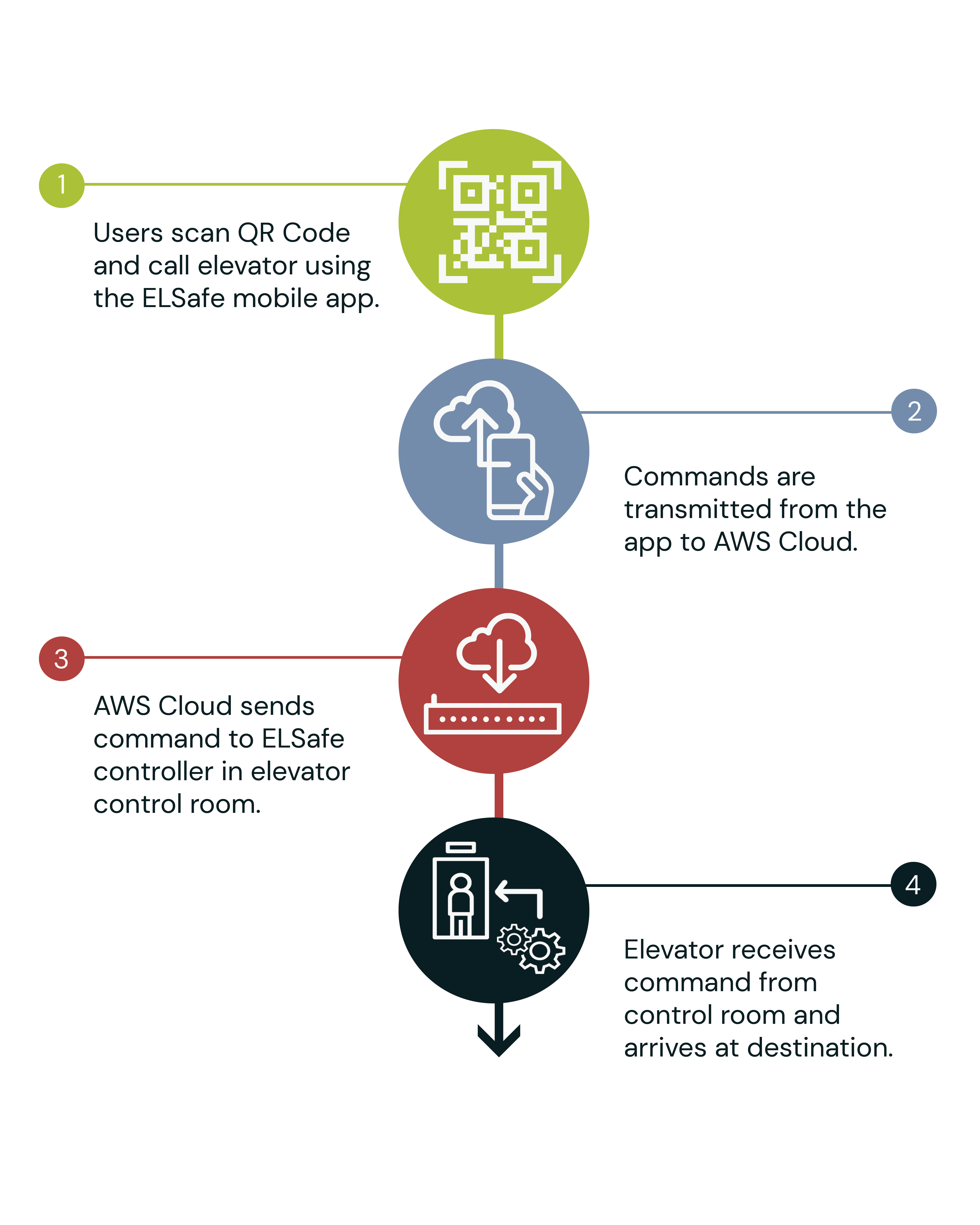 Working of the Internet Based ELSafe controller where QR Code data communicates with the AWS cloud which intern communicates with the elevator