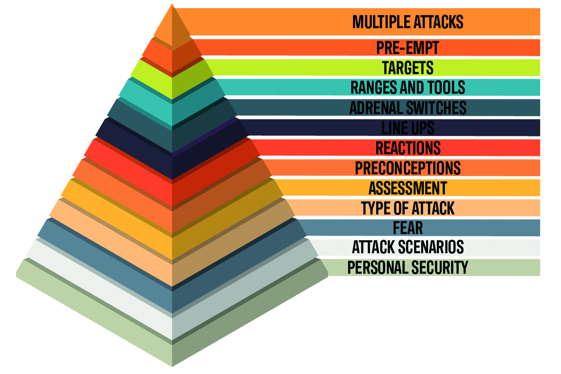 The Protection Pyramid