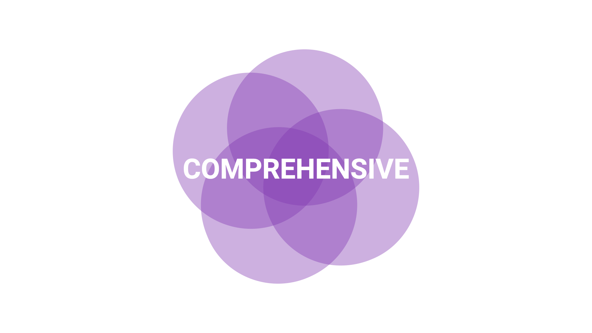 "Overlapping purple circles with the word ""comprehensive"" in the middle."