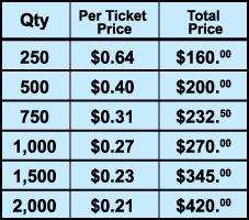 Fundraising price chart