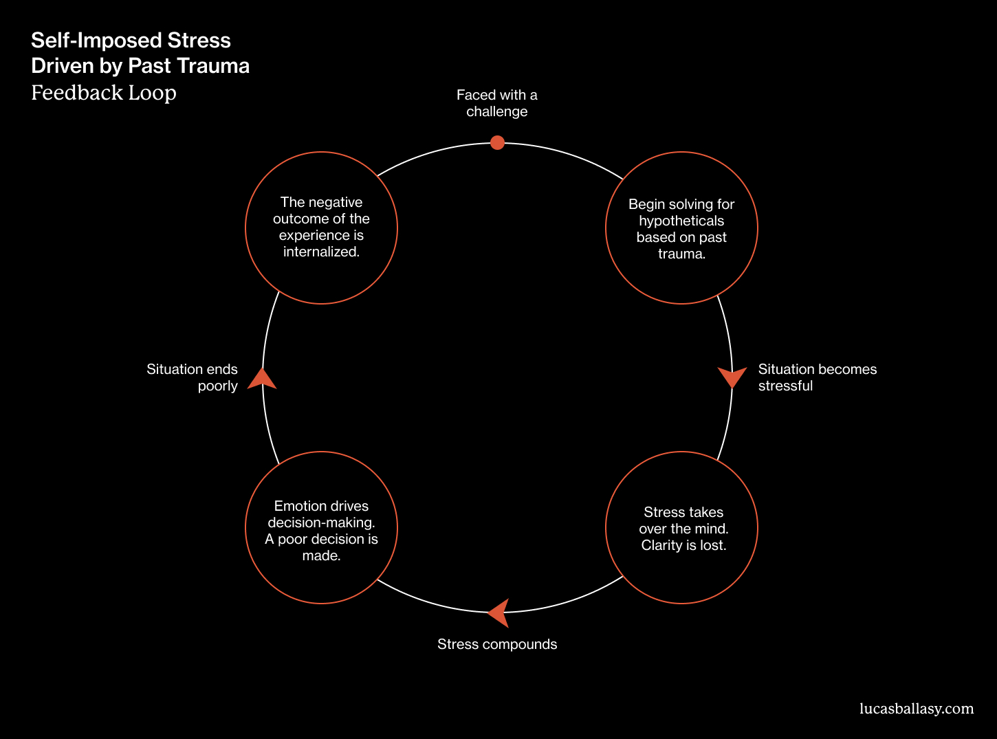 Visualization to show the feedback loop of self-imposed stress driven by past trauma.