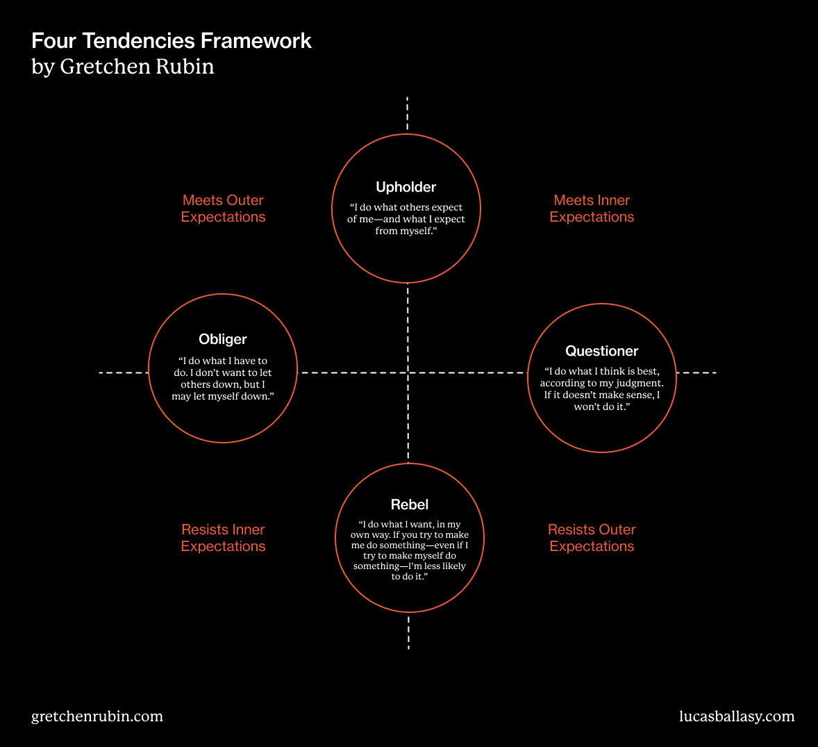 Gretchen Rubin Four Tendencies Framework