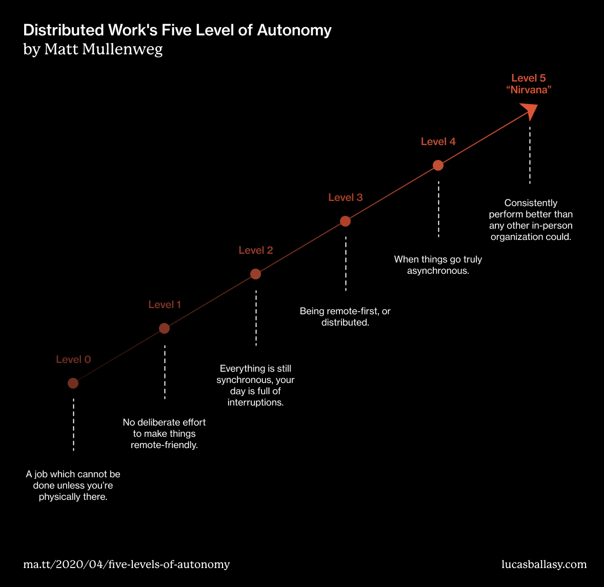 Matt Mullenweg Distributed Work's Five Level of Autonomy