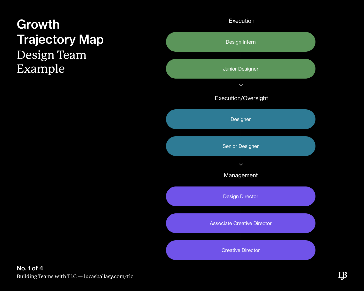 Growth Trajectory Map from Building Teams with TLC: A Framework by Lucas Ballasy