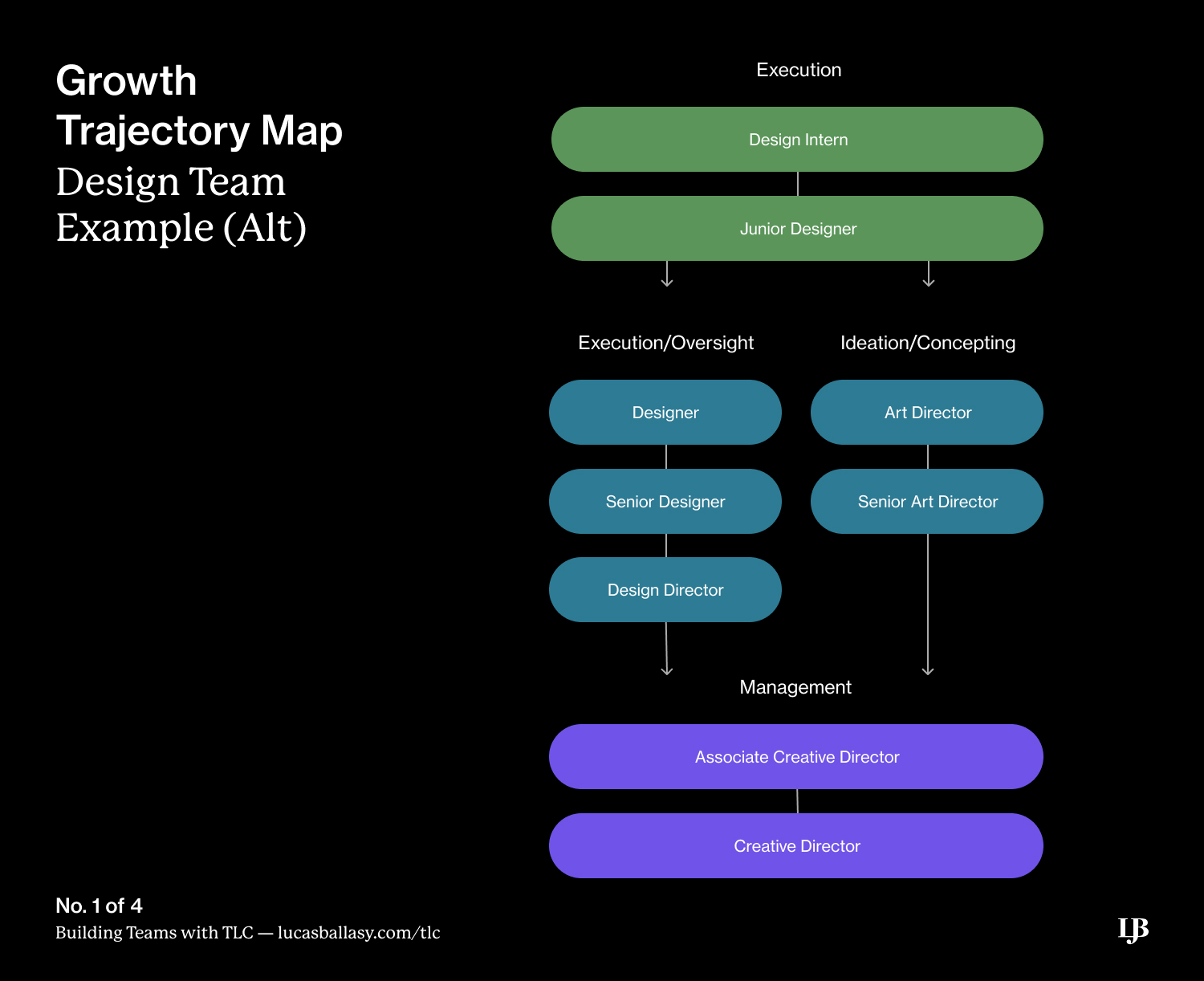 Alt Growth Trajectory Map from Building Teams with TLC: A Framework by Lucas Ballasy