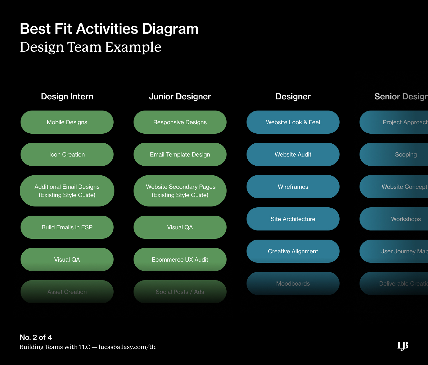 Best Fit Activities Diagram from Building Teams with TLC: A Framework by Lucas Ballasy