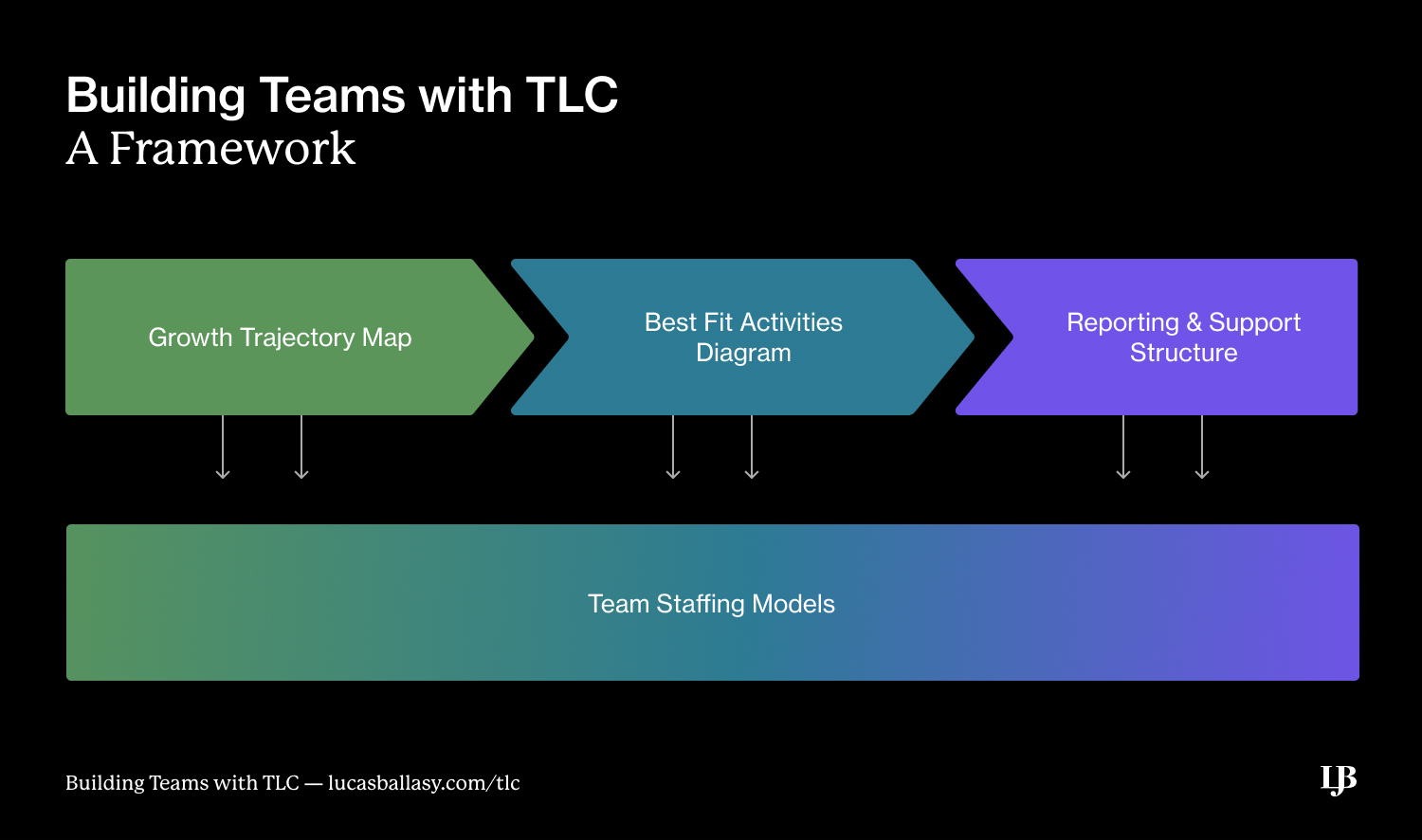 Building Teams with TLC: A Framework by Lucas Ballasy