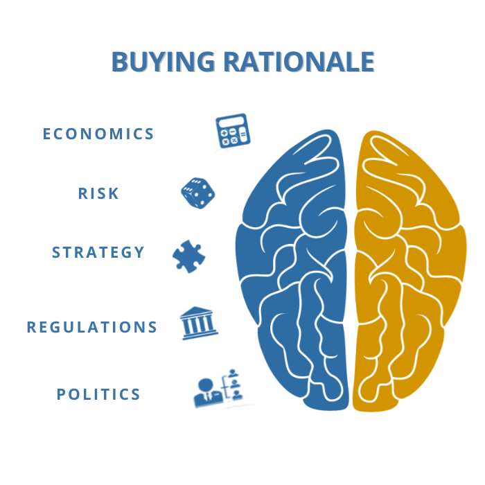Logical Consideration in Making a PUrchase Decision
