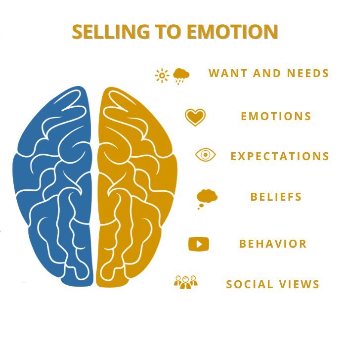 Emotional Considerations of a Buying Customer