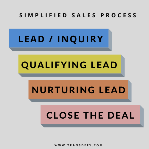 Simpliefied Sales Process includes gathering leads, qualifying those leads, nurturing leads and then closing the deal.