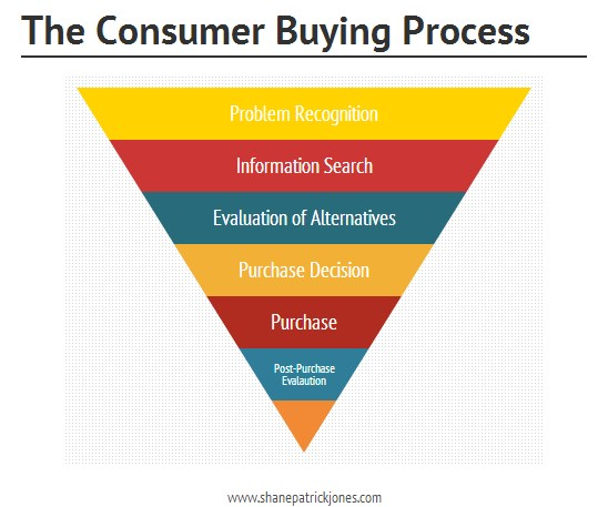 The consumer buying process includes problem recognition, information search, evaluation of alternatives, purchase decision, purchase and post purchase evaluation.