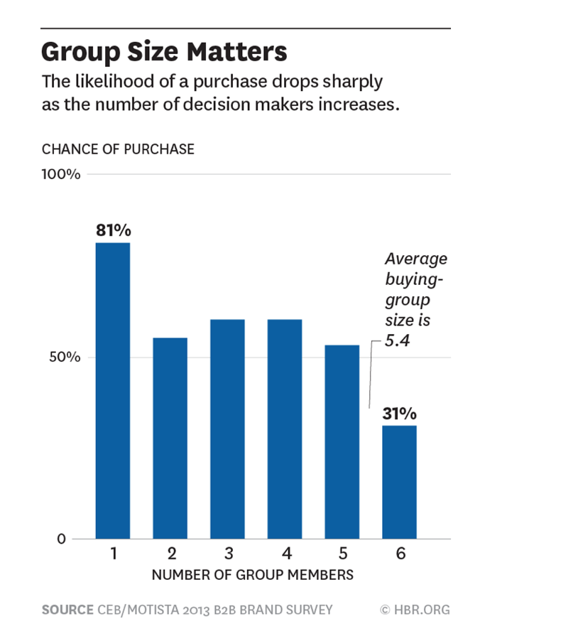 The more people involved in decision making, the less is the chance of actual purchase.