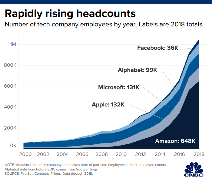 Graph of the rising headcount of the top tech companies Facebook, Alphabet, Microsoft, Apple since 2000 to 2018
