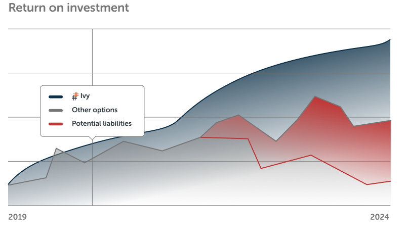 A graph example of Ivy's ROI