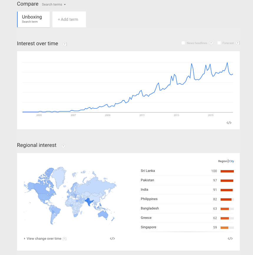 compare unboxing trends