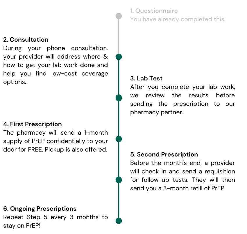 document de préparation pour le patient