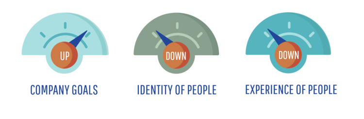 Customer - high company goals, low identity of people, low experience of people