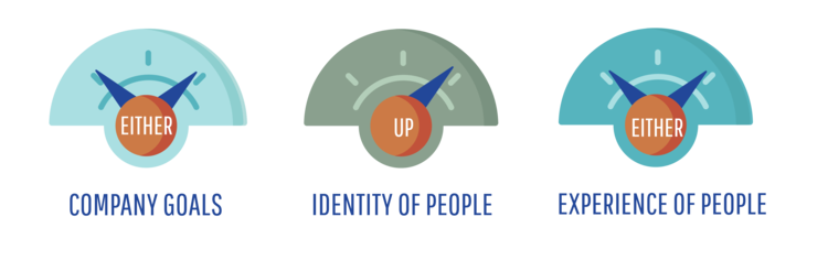 branded name - high or low company goals, high identity of people, high or low experience of people