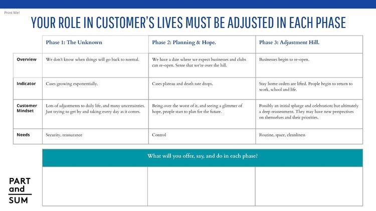 Covid-19 crisis marketing roadmap template