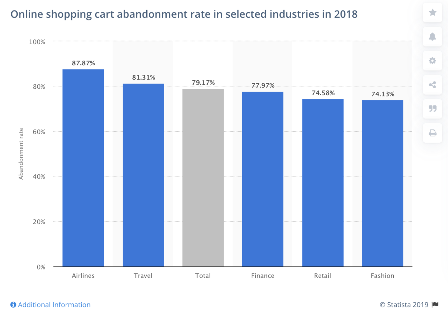 Online shopping cart abandonment rate by industry