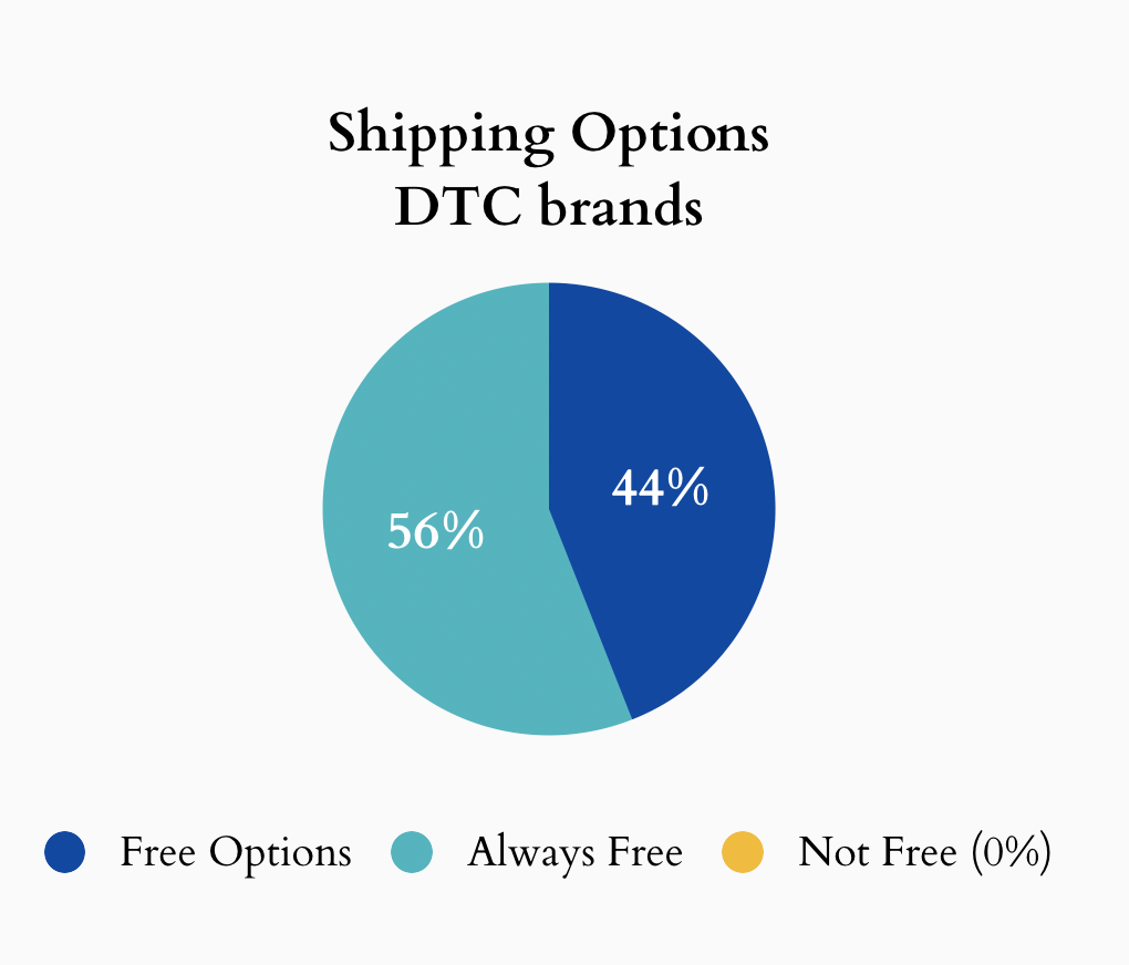 Shipping options offered by direct to consumer brands