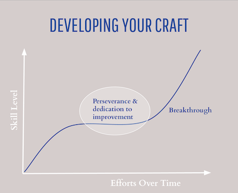 How to develop your craft - focus on preserverance and dedication