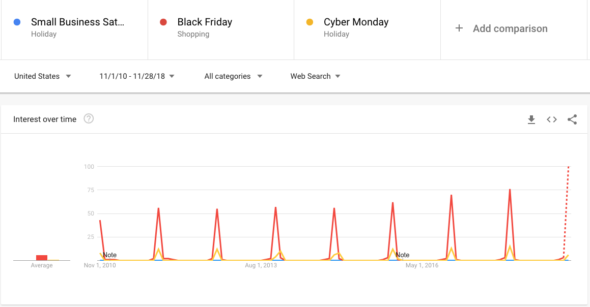 Google Trends - Compared to Black Friday and Cyber Monday, SBS is far less recognized by shoppers as a shopping holiday. (And if you think about it, this makes sense: Big-box stores and national chains plaster the internet with promotions for Black Friday and Cyber Monday, whereas promotion for SBS comes from mom-and-pop shops with much smaller online footprints.)