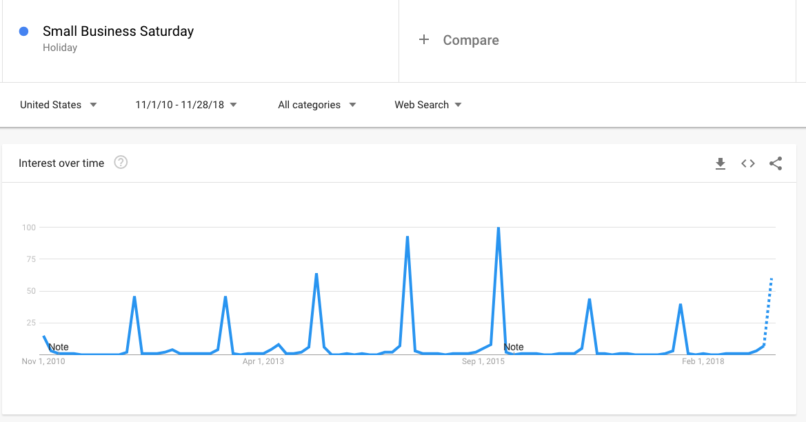 Google Trends - Since its launch in 2010, Small Business Saturday has decreased in popularity.