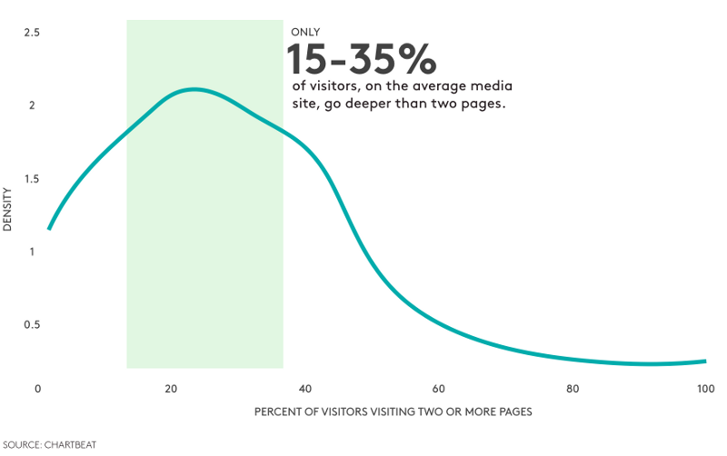 Only 15-35% of visitors, on the average media site, go deeper than two pages.