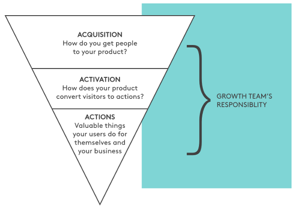 Growth focused funnel - Acquisition, activation and actions