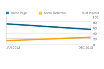 The dramatic decline in the New York Times homepage traffic