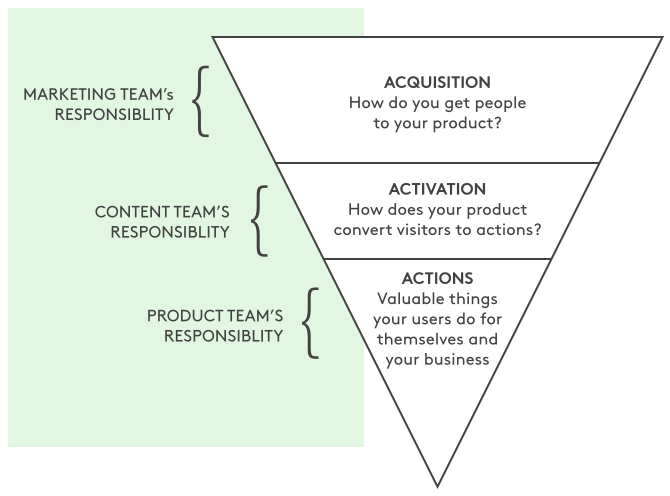 the traditional traffic focused funnel - acquisition, activation, and actions