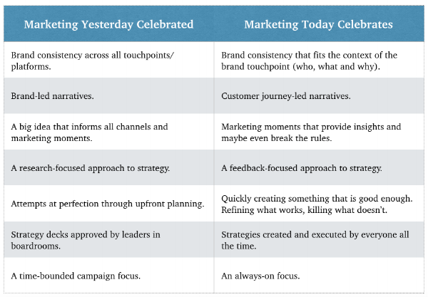 Modern marketing comparison chart